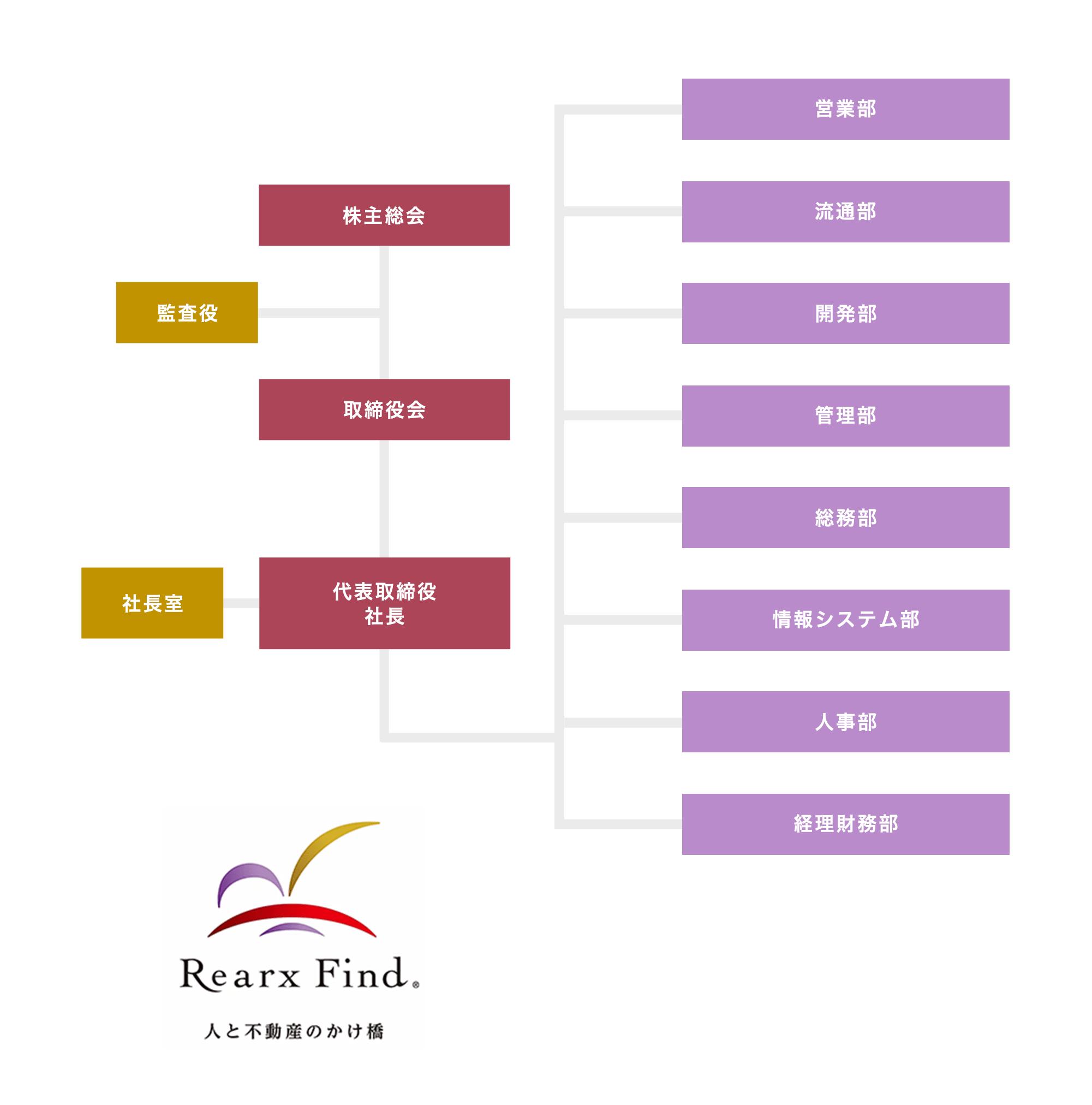 株式会社リアークスファインドの組織図